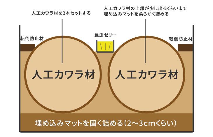 人工カワラ材での産卵セットの組み方について